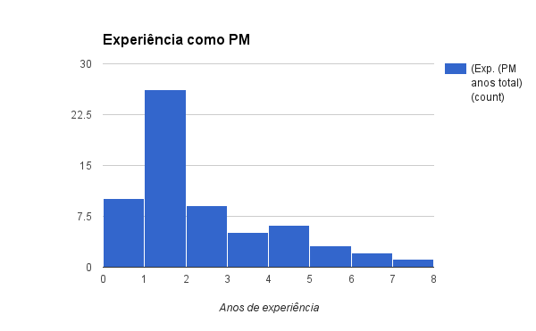 Experiência como PM