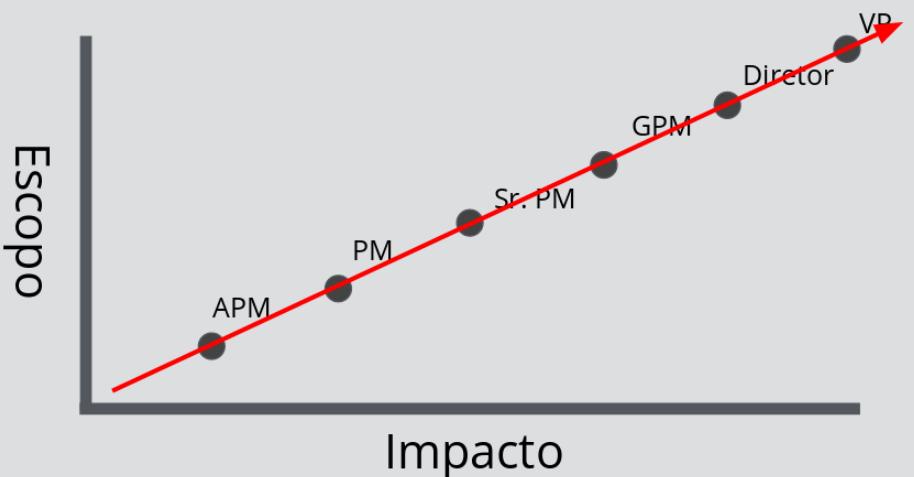 Gráfico de escopo x impacto