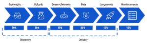 Alocação de PMs no Processo de Desenvolvimento de Produto